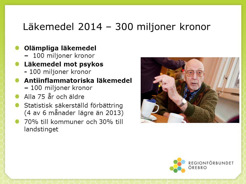 Läkemedel 2014 – 300 miljoner kronor Olämpliga läkemedel – 100 miljoner kronor Läkemedel mot psykos - 100 miljoner kronor Antiinflammatoriska läkemede