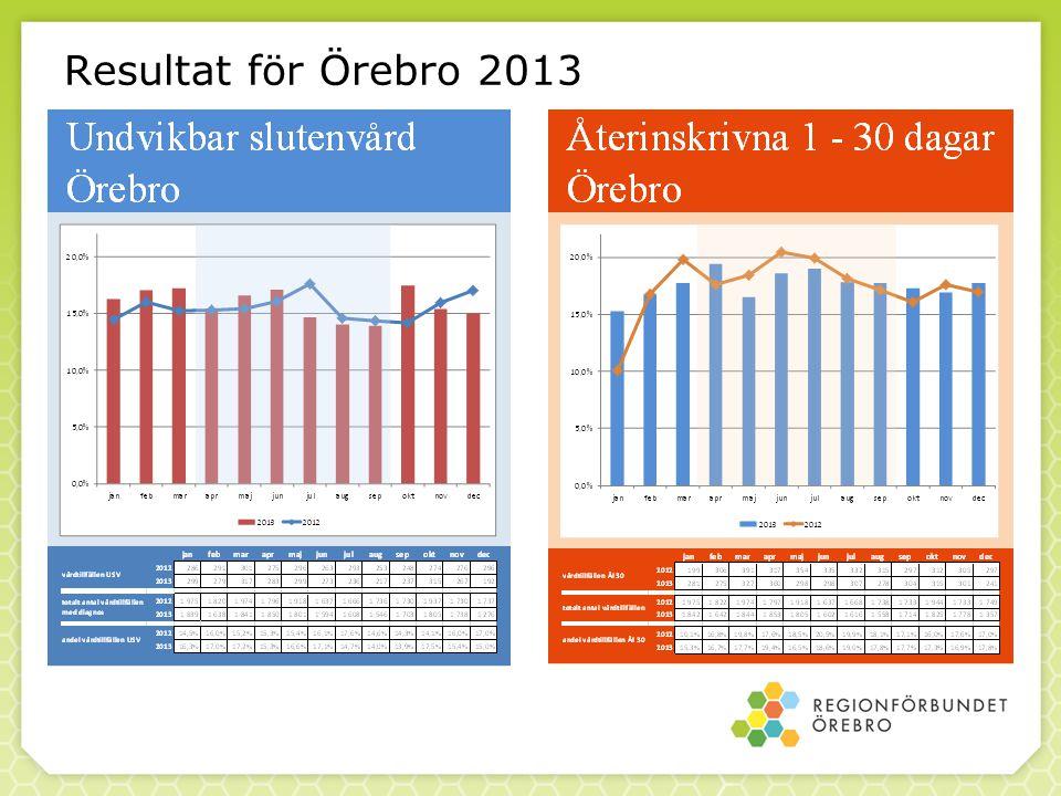 Resultat för Örebro 2013