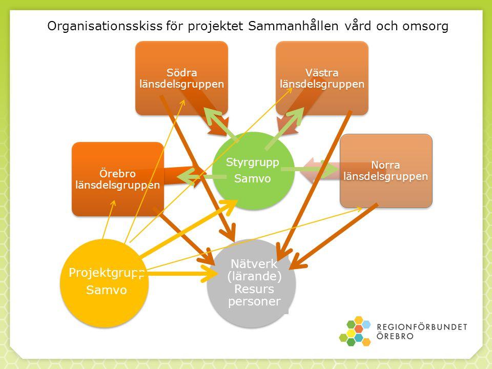 Organisationsskiss för projektet Sammanhållen vård och omsorg Styrgrupp Samvo Örebro länsdelsgruppen Södra länsdelsgruppen Västra länsdelsgruppen Norr