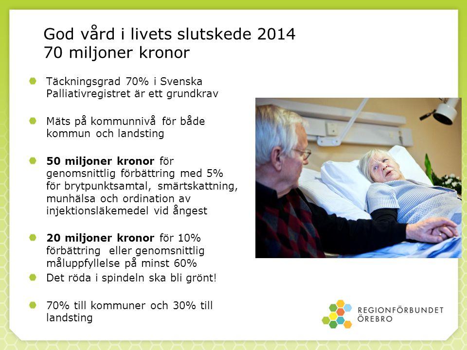 God vård i livets slutskede 2014 70 miljoner kronor Täckningsgrad 70% i Svenska Palliativregistret är ett grundkrav Mäts på kommunnivå för både kommun