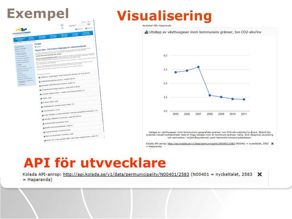 Exempel Visualisering API för utvvecklare