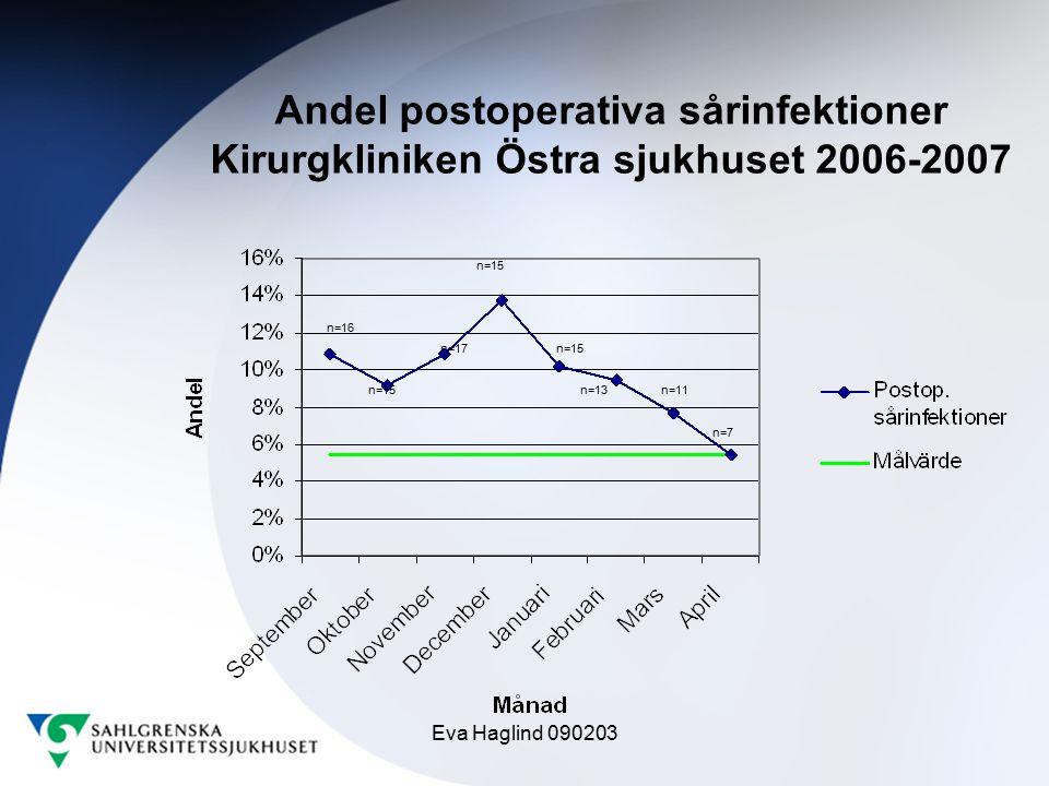 Eva Haglind 090203 n=16 n=15 n=17 n=15 n=13n=11 n=7 Andel postoperativa sårinfektioner Kirurgkliniken Östra sjukhuset 2006-2007