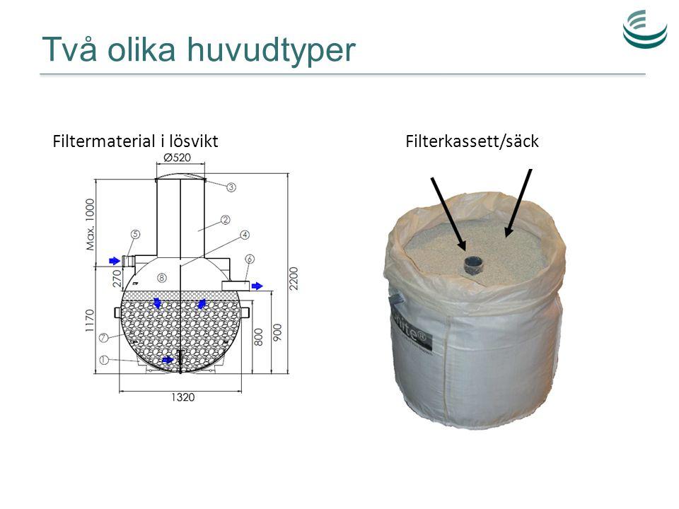 Två olika huvudtyper Filterkassett/säck Filtermaterial i lösvikt
