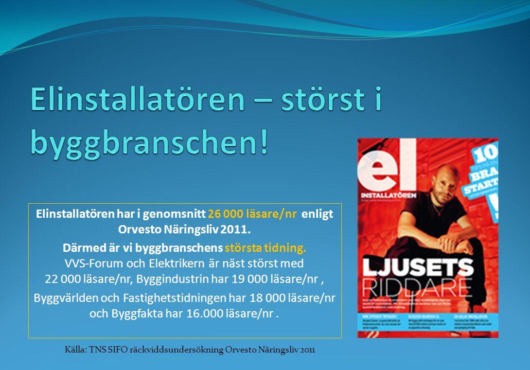Elinstallatören har i genomsnitt 26 000 läsare/nr enligt Orvesto Näringsliv 2011.
