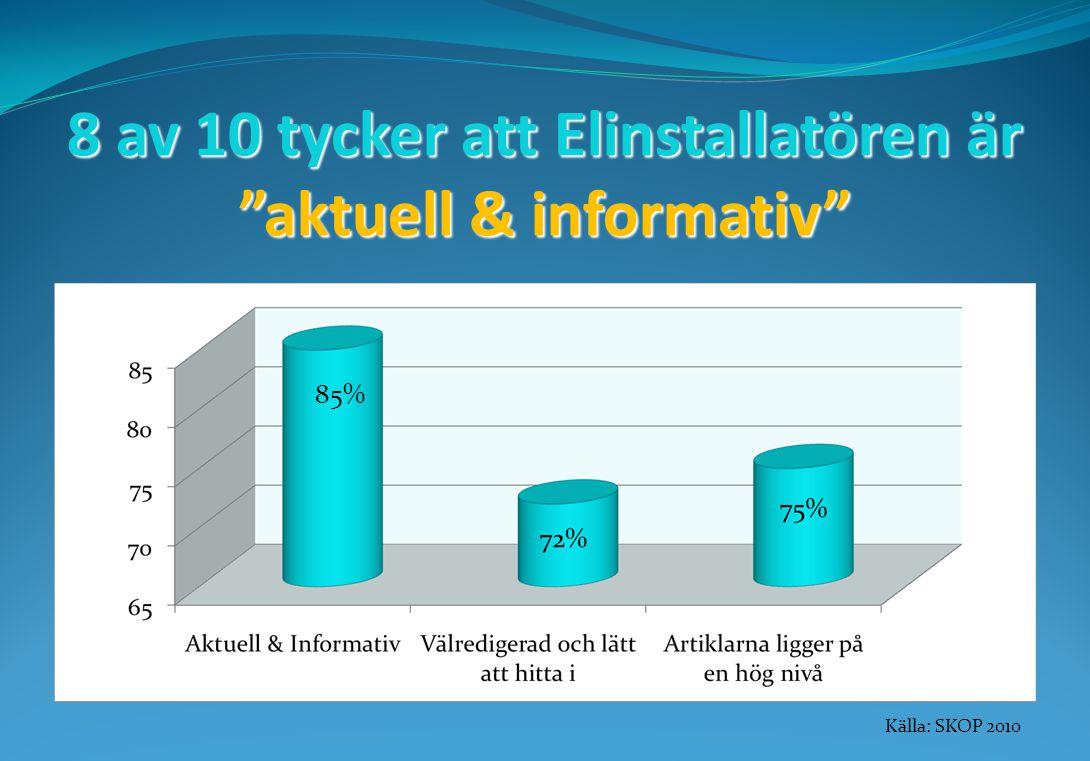 8 av 10 tycker att Elinstallatören är aktuell & informativ Källa: SKOP 2010 85%