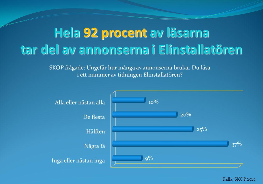 Hela 92 procent av läsarna tar del av annonserna i Elinstallatören Källa: SKOP 2010