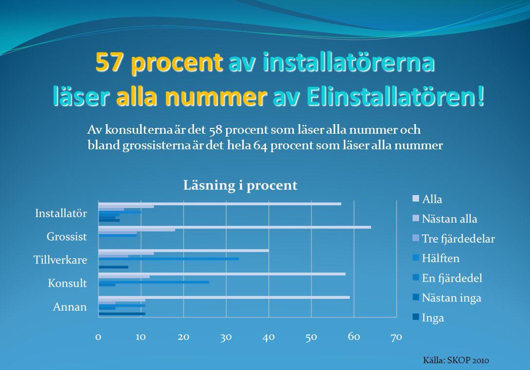57 procent av installatörerna läser alla nummer av Elinstallatören.