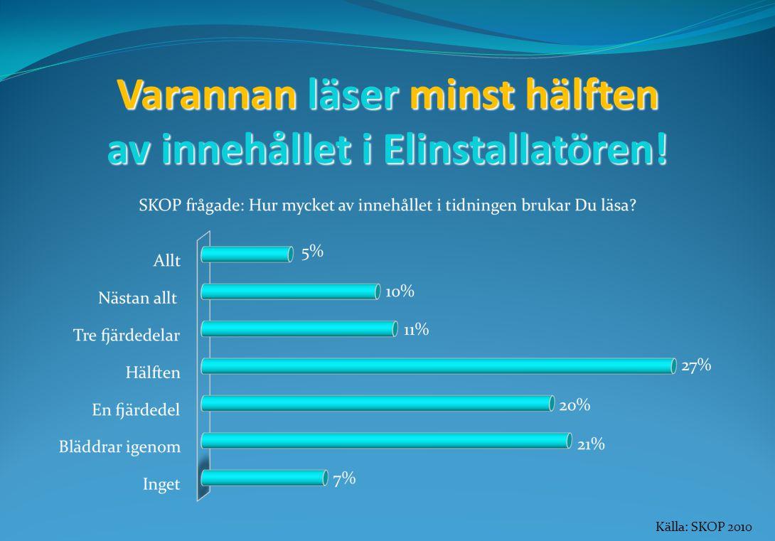 Varannan läser minst hälften av innehållet i Elinstallatören! Källa: SKOP 2010