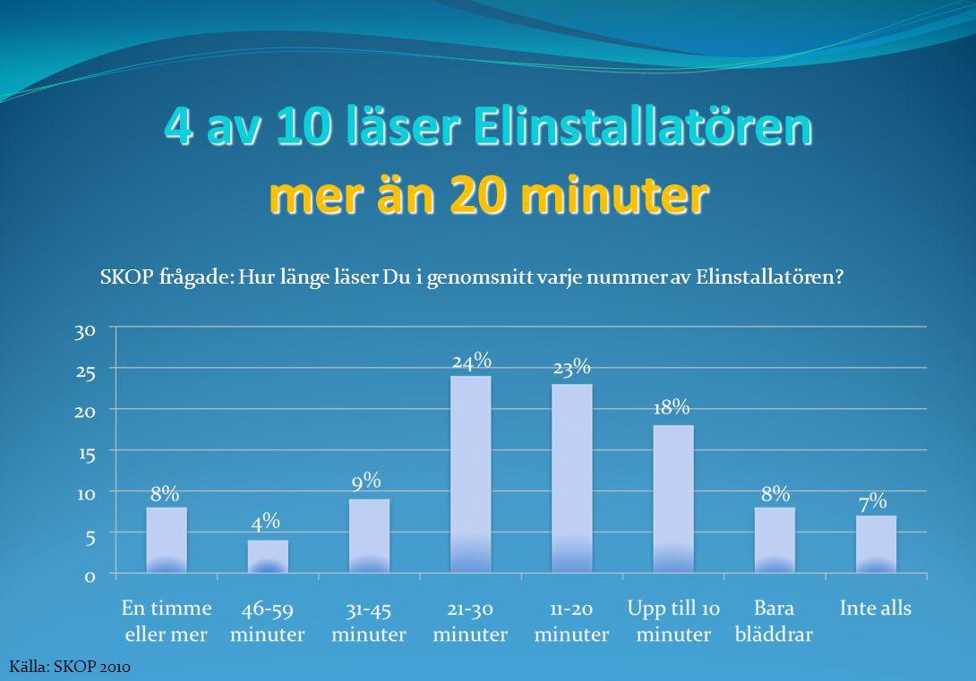 4 av 10 läser Elinstallatören mer än 20 minuter SKOP frågade: Hur länge läser Du i genomsnitt varje nummer av Elinstallatören.