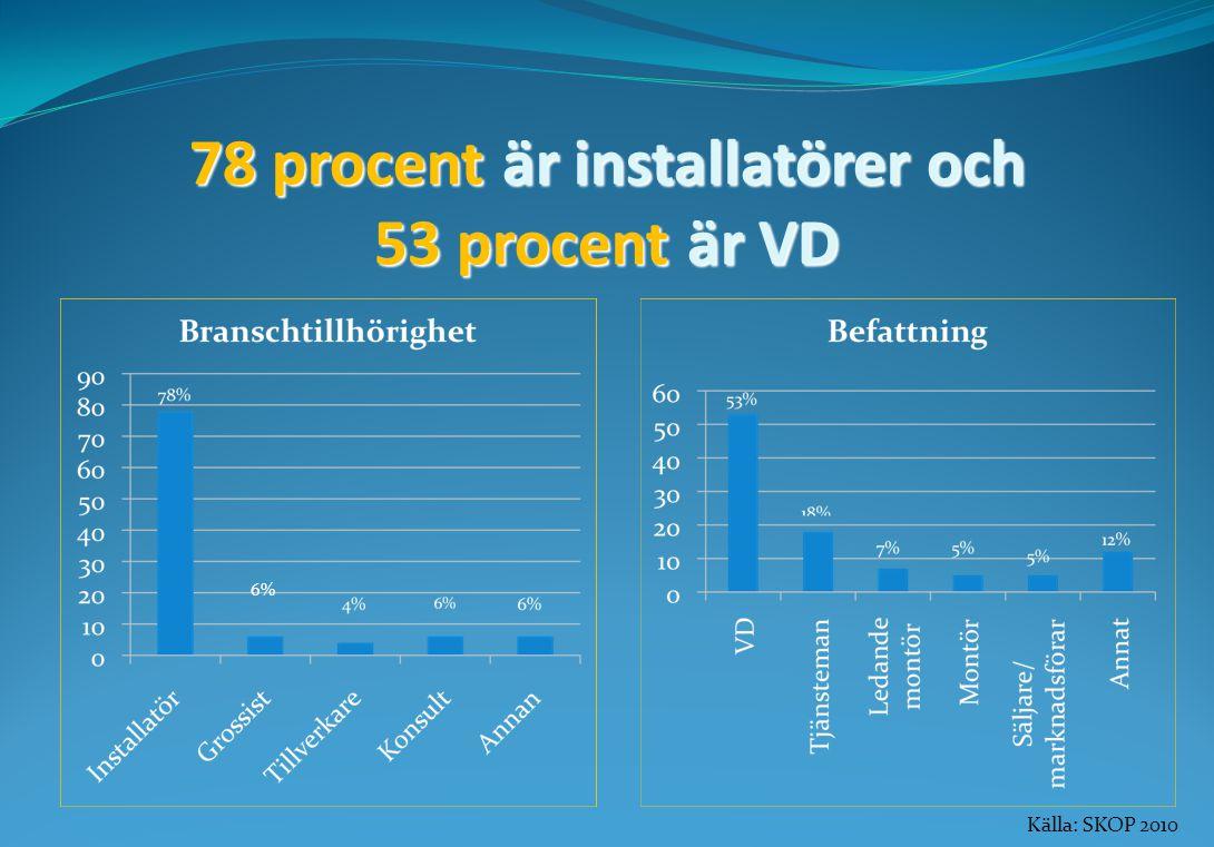 78 procent är installatörer och 53 procent är VD Källa: SKOP 2010 6%