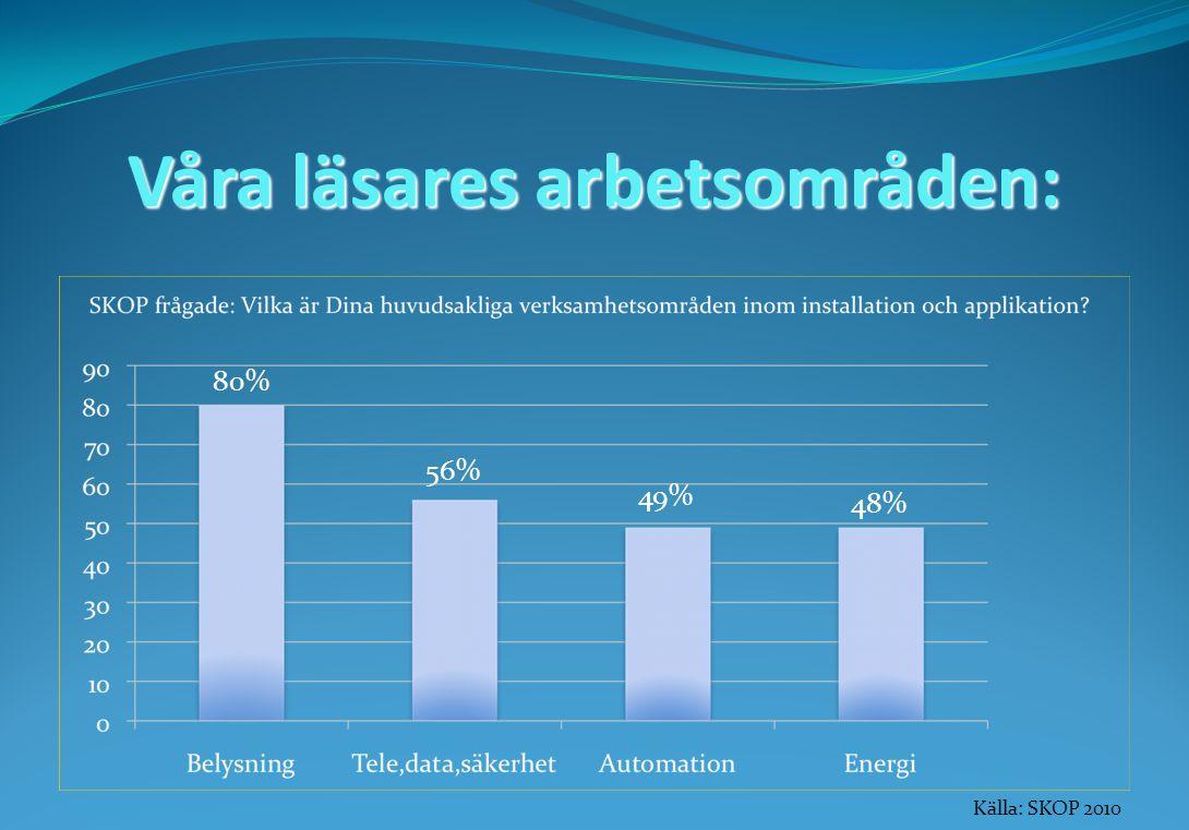 Våra läsares arbetsområden: 80% 56% 49% 48% Källa: SKOP 2010