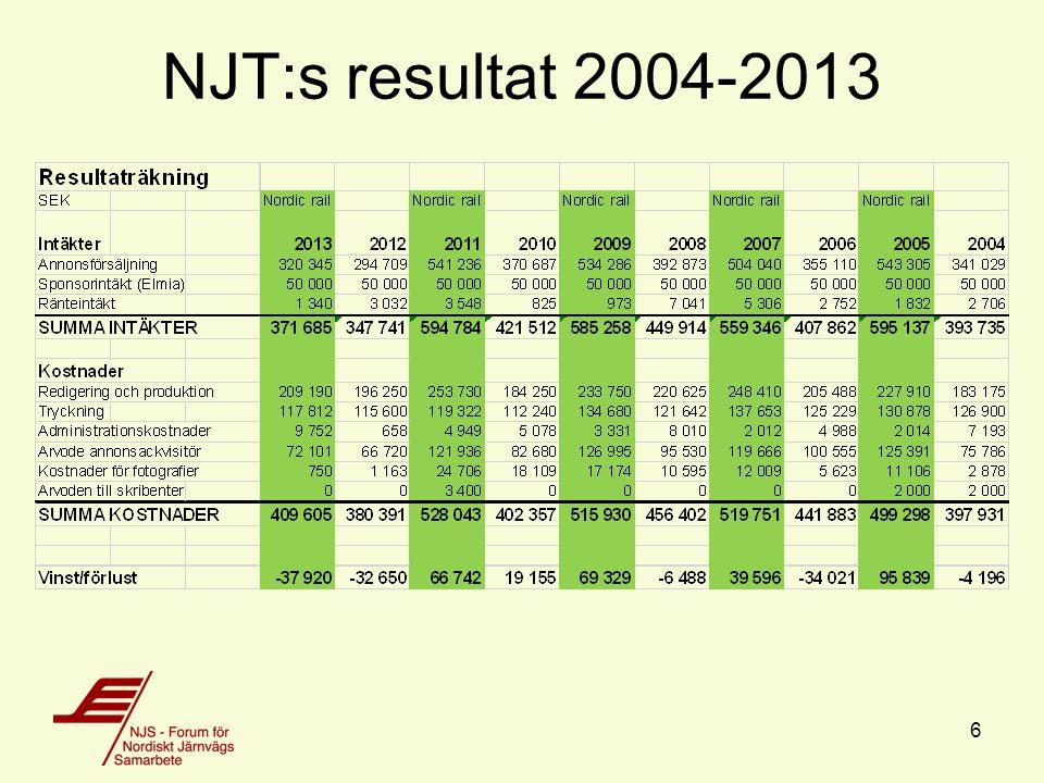 NJT:s resultat 2004-2013 6