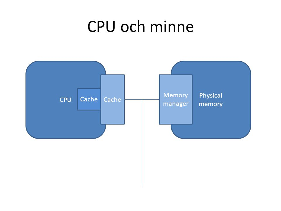 CPU och minne CPU Cache Physical memory Memory manager