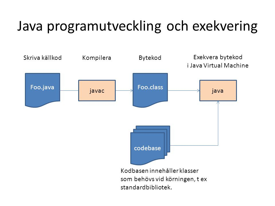 Java programutveckling och exekvering Foo.javaFoo.class java codebase Skriva källkodKompileraBytekod Exekvera bytekod i Java Virtual Machine javac Kod