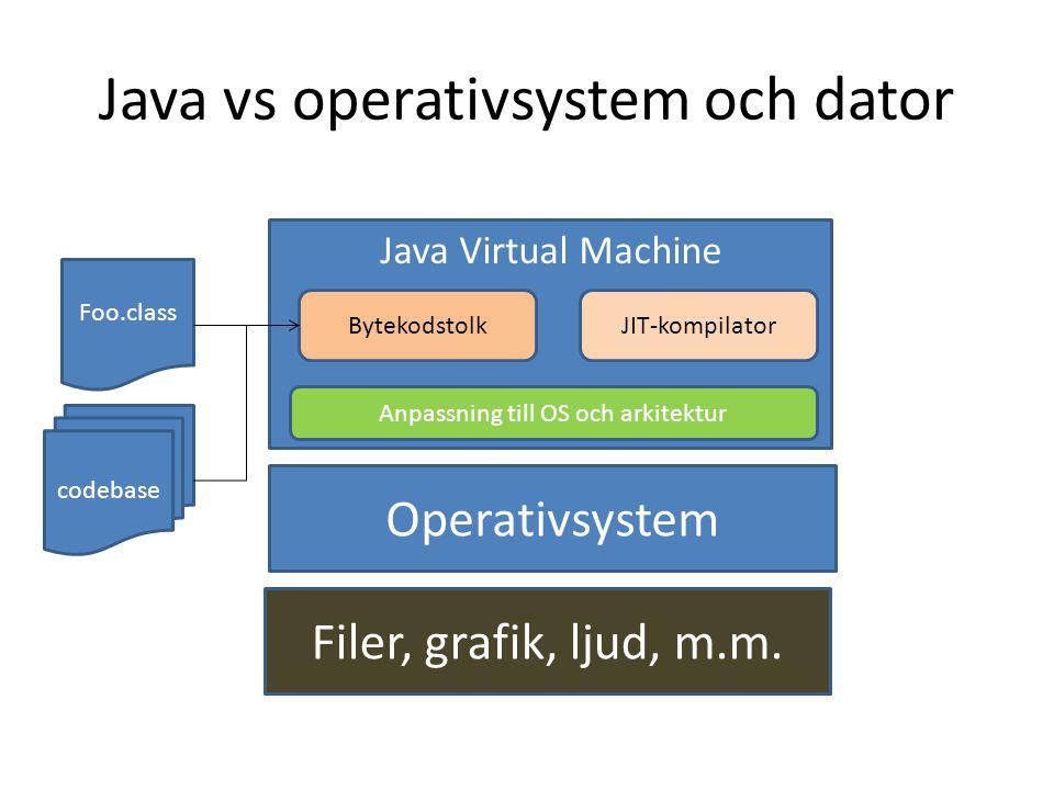 Java vs operativsystem och dator Operativsystem Java Virtual Machine Anpassning till OS och arkitektur BytekodstolkJIT-kompilator Foo.class Filer, gra
