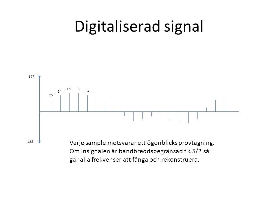 Digitaliserad signal Varje sample motsvarar ett ögonblicks provtagning. Om insignalen är bandbreddsbegränsad f < S/2 så går alla frekvenser att fånga