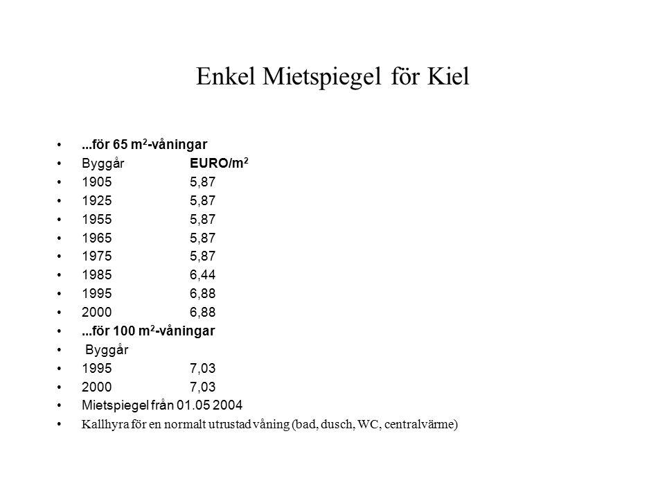 Enkel Mietspiegel för Kiel...för 65 m 2 -våningar ByggårEURO/m 2 19055,87 19255,87 19555,87 19655,87 19755,87 19856,44 19956,88 20006,88...för 100 m 2