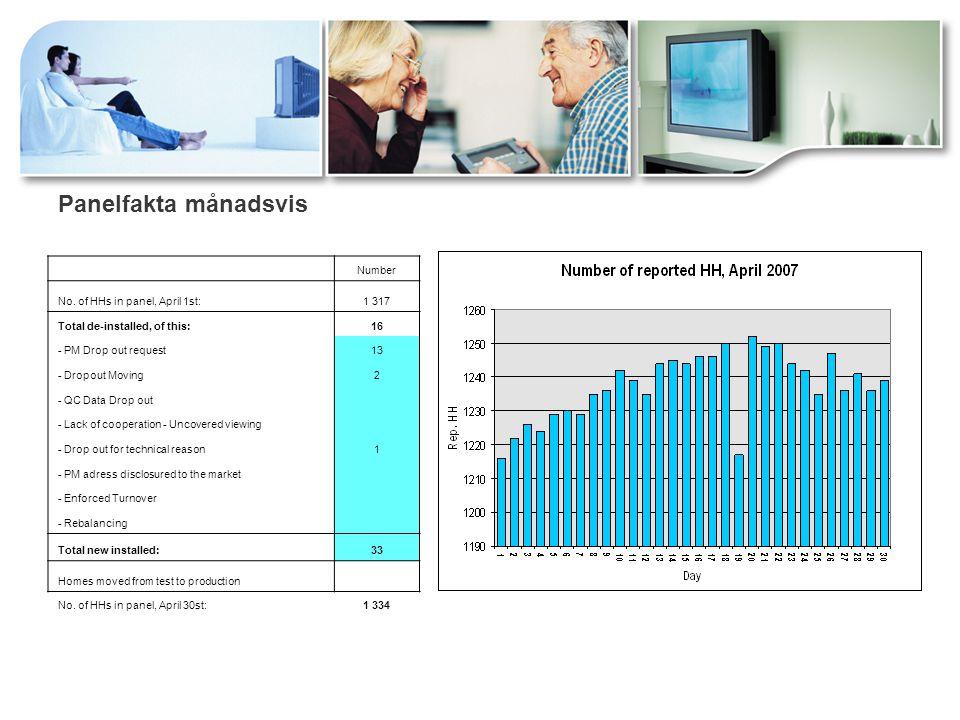 Miniminivåer för korrekt leverans  90% av totala antalet hushåll i tittarpanelen per enskild mätdag (1080 hh)  93% per vecka (1116 hh)  95% per månad (1140 hh)  98% per rullande 12-månadersperiod (ovägt genomsnitt) (1176 hh)  Idag har vi drygt 1200 rapporterande hushåll varje dag.