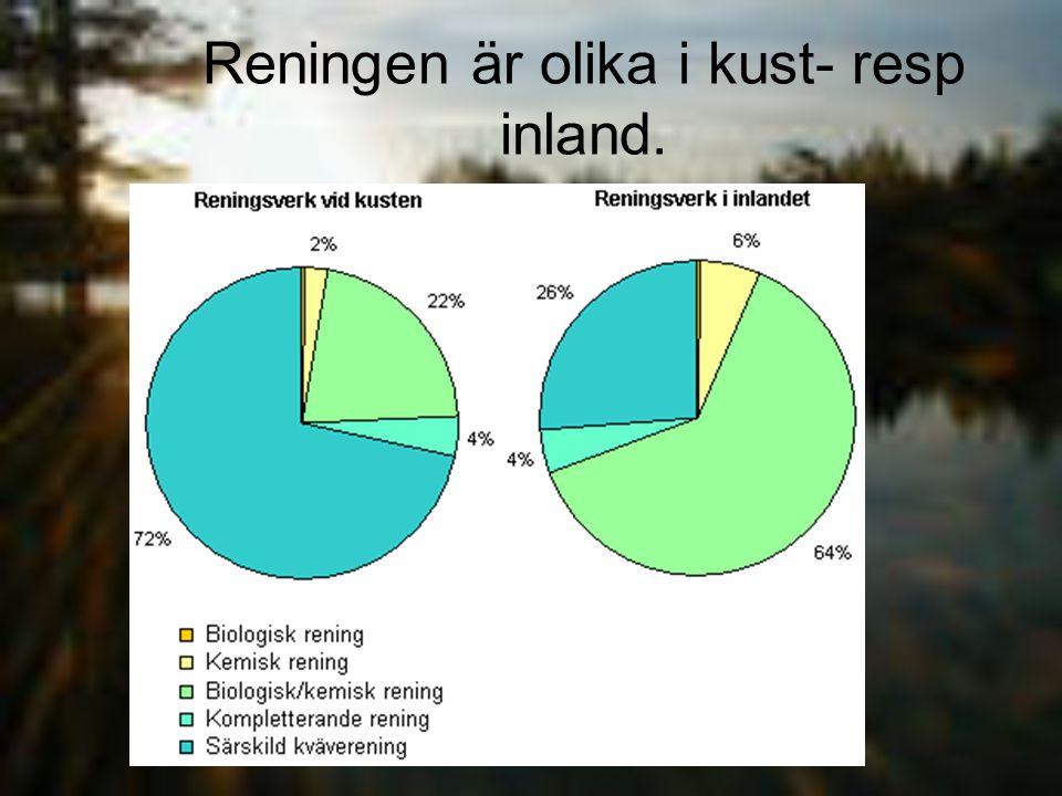 Reningen är olika i kust- resp inland.