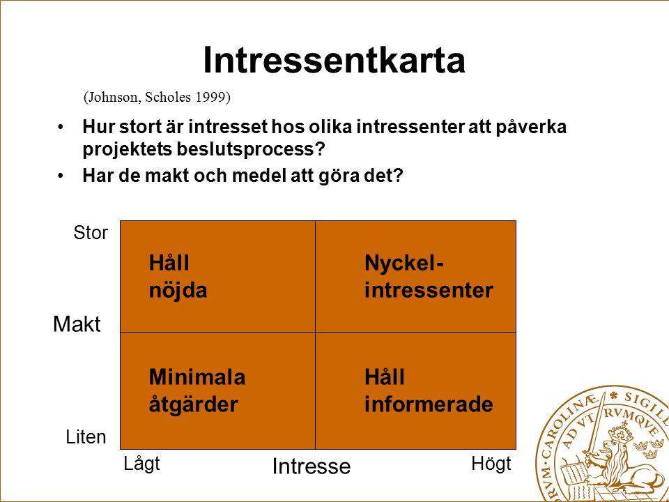Intressentkarta Hur stort är intresset hos olika intressenter att påverka projektets beslutsprocess? Har de makt och medel att göra det? Makt Stor Hög
