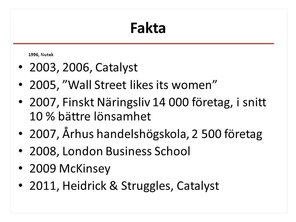 Fakta 1996, Nutek 2003, 2006, Catalyst 2005, Wall Street likes its women 2007, Finskt Näringsliv 14 000 företag, i snitt 10 % bättre lönsamhet 2007, Århus handelshögskola, 2 500 företag 2008, London Business School 2009 McKinsey 2011, Heidrick & Struggles, Catalyst www.sexisten.se