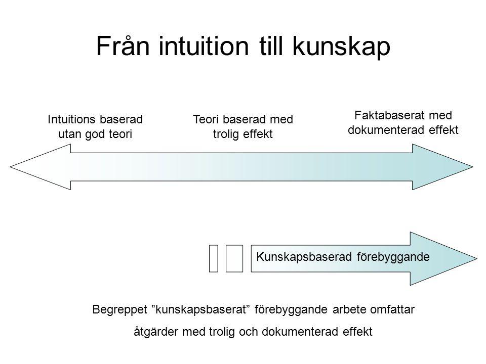 Från intuition till kunskap Intuitions baserad utan god teori Teori baserad med trolig effekt Faktabaserat med dokumenterad effekt Kunskapsbaserad för