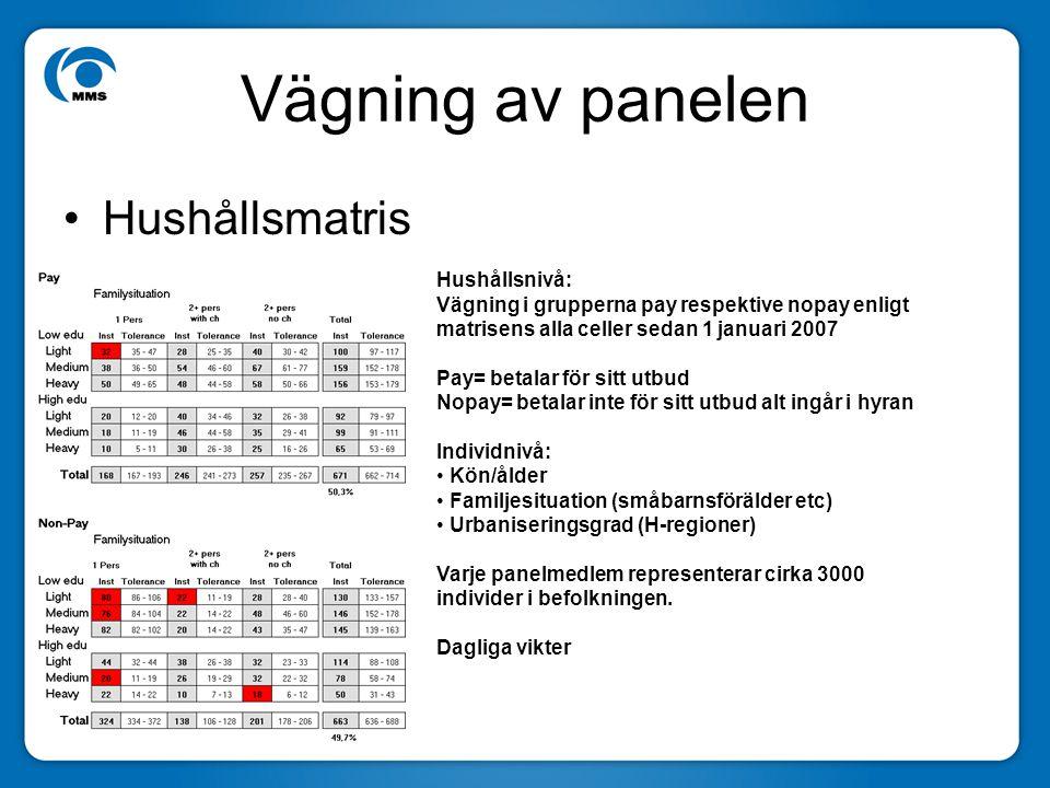 Vägning av panelen Hushållsmatris Hushållsnivå: Vägning i grupperna pay respektive nopay enligt matrisens alla celler sedan 1 januari 2007 Pay= betala
