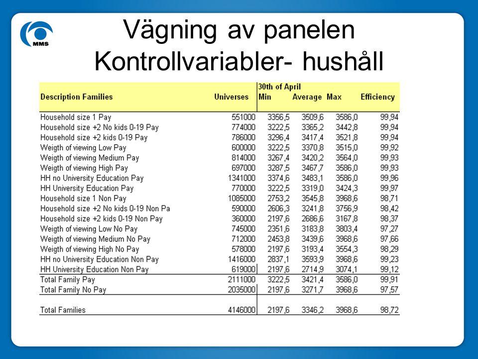 Vägning av panelen Kontrollvariabler- hushåll