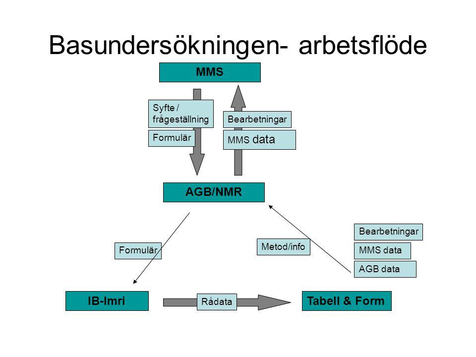 Basundersökningen- arbetsflöde MMS Syfte / frågeställning AGB/NMR Formulär IB-Imri Rådata Bearbetningar MMS data Metod/info Bearbetningar MMS data AGB