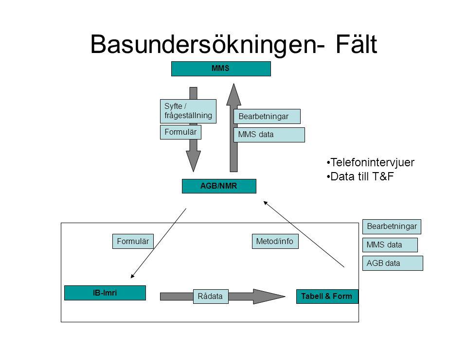 Basundersökningen- Fält Formulär IB-Imri Rådata Metod/info Bearbetningar MMS data AGB data Tabell & Form MMS Syfte / frågeställning AGB/NMR Bearbetnin