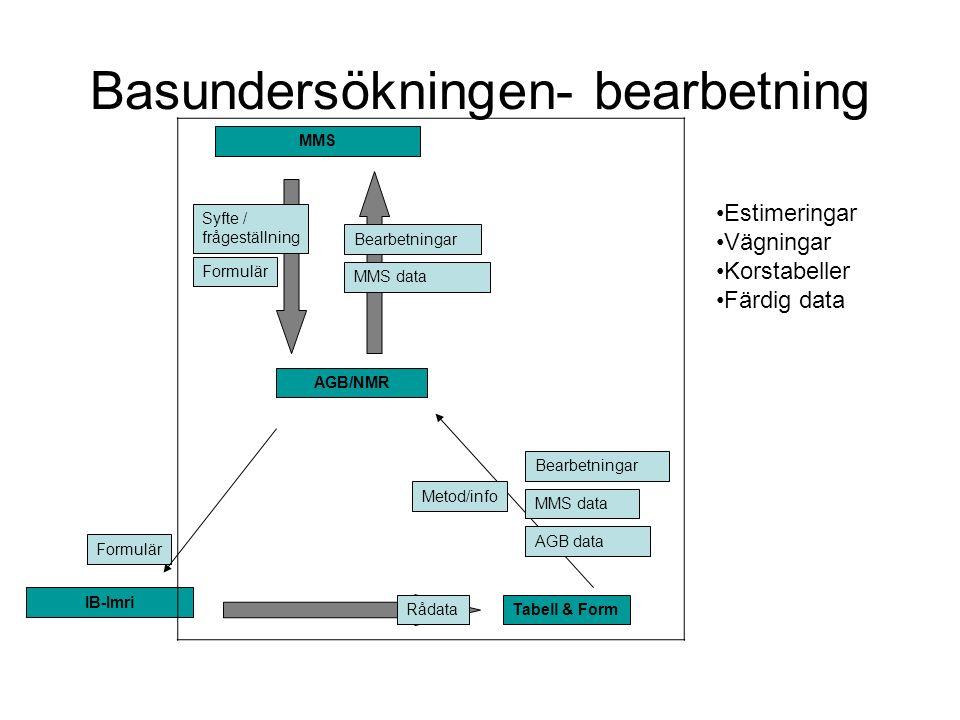 Basundersökningen- bearbetning Formulär IB-Imri Rådata Metod/info Bearbetningar MMS data AGB data Tabell & Form MMS Syfte / frågeställning AGB/NMR Bea