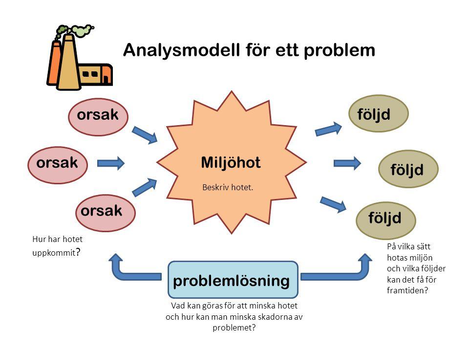 Analysmodell för ett problem problemlösning Miljöhotorsak följd Beskriv hotet. Hur har hotet uppkommit ? På vilka sätt hotas miljön och vilka följder