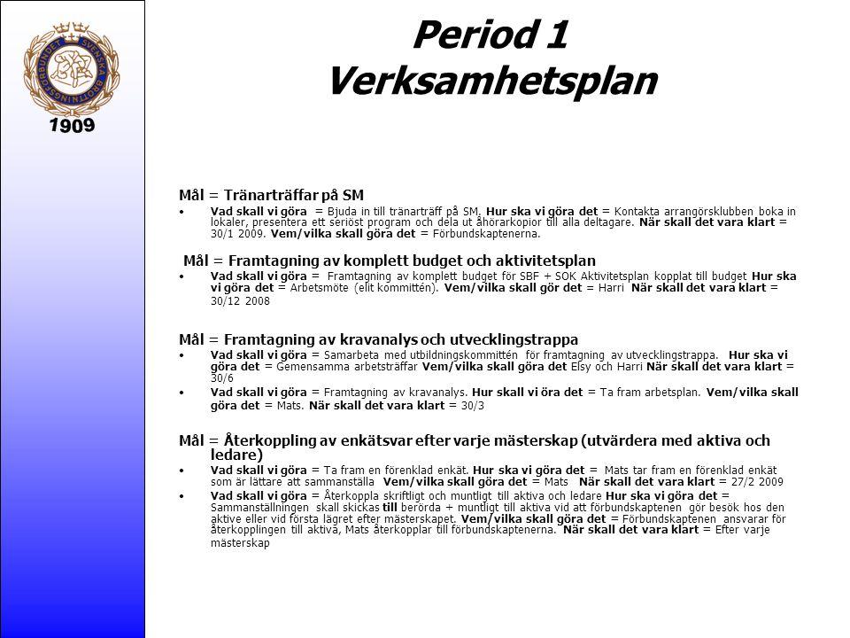 Period 1 Verksamhetsplan Mål = Tränarträffar på SM Vad skall vi göra = Bjuda in till tränarträff på SM.