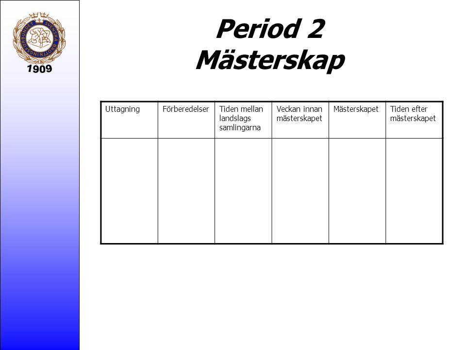 Period 2 Mästerskap UttagningFörberedelserTiden mellan landslags samlingarna Veckan innan mästerskapet MästerskapetTiden efter mästerskapet