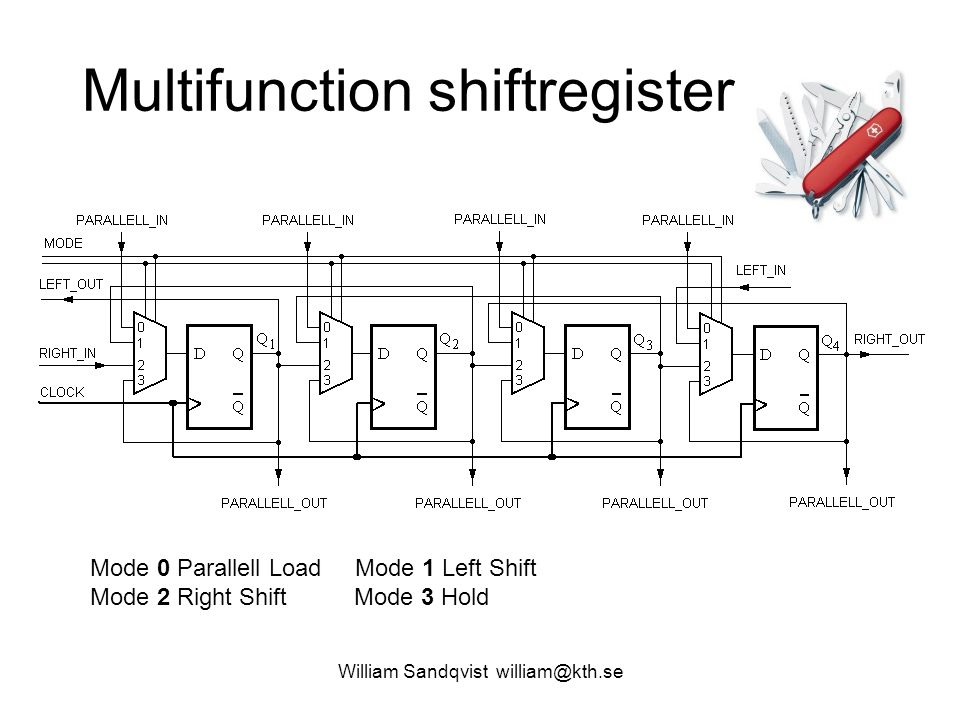 Multifunction shiftregister William Sandqvist william@kth.se Mode 0 Parallell Load Mode 1 Left Shift Mode 2 Right Shift Mode 3 Hold