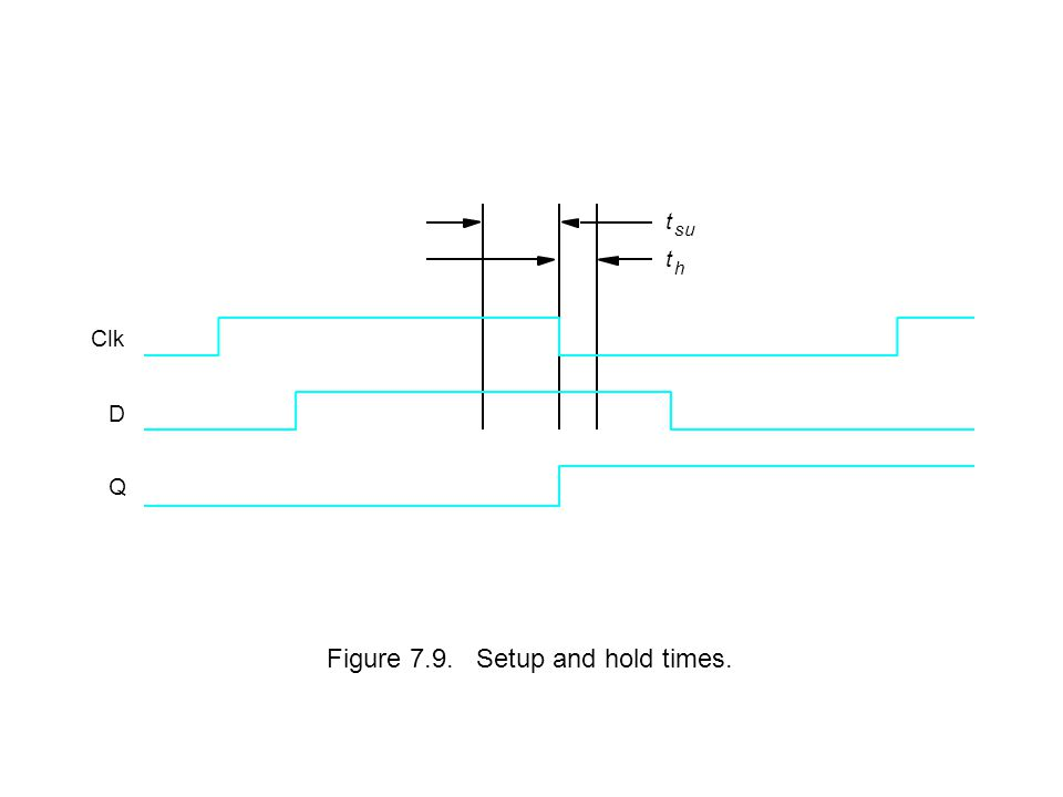 Figure 7.9. Setup and hold times. t su t h Clk D Q