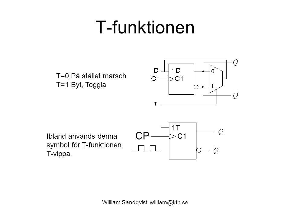 T-funktionen William Sandqvist william@kth.se T=0 På stället marsch T=1 Byt, Toggla Ibland används denna symbol för T-funktionen. T-vippa.