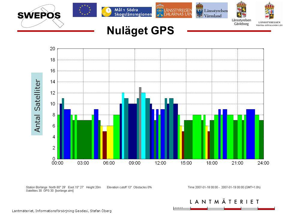 Lantmäteriet, Informationsförsörjning Geodesi, Stefan Öberg Framtiden Nu har jag precis pratat om problemet Lång tid till fix .