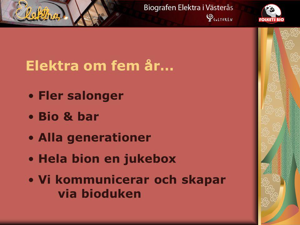 Elektra om fem år… Fler salonger Bio & bar Alla generationer Hela bion en jukebox Vi kommunicerar och skapar via bioduken