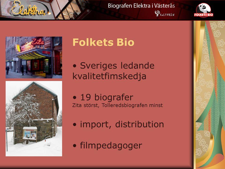 Folkets Bio Sveriges ledande kvalitetfimskedja 19 biografer Zita störst, Tolleredsbiografen minst import, distribution filmpedagoger