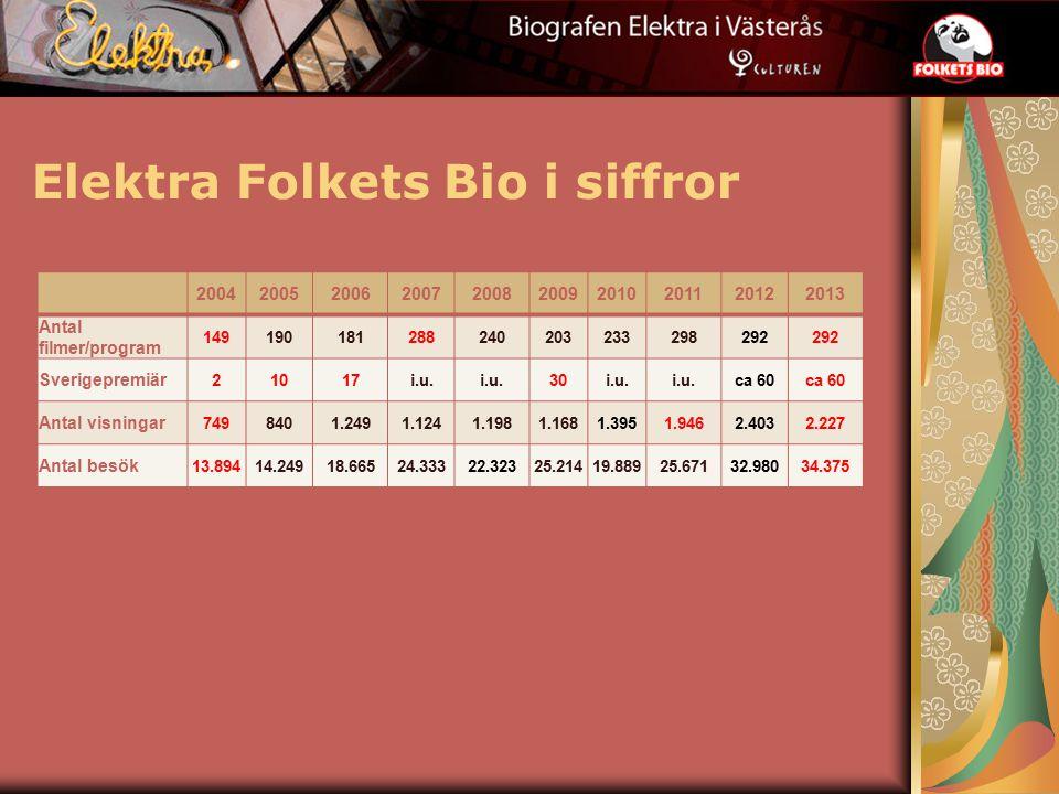 Elektra Folkets Bio i siffror 2004200520062007200820092010201120122013 Antal filmer/program 149190181288240203233298292 Sverigepremiär 21017i.u.