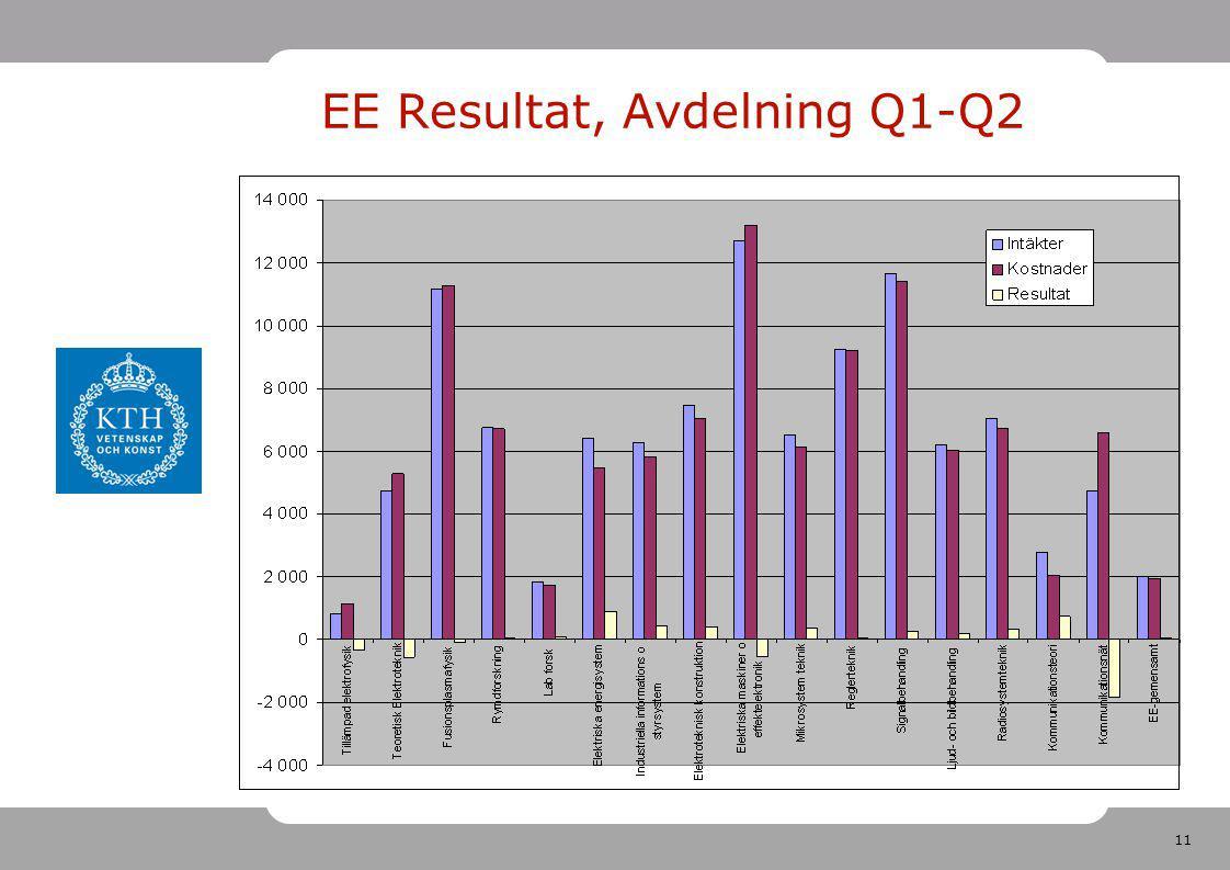 11 EE Resultat, Avdelning Q1-Q2