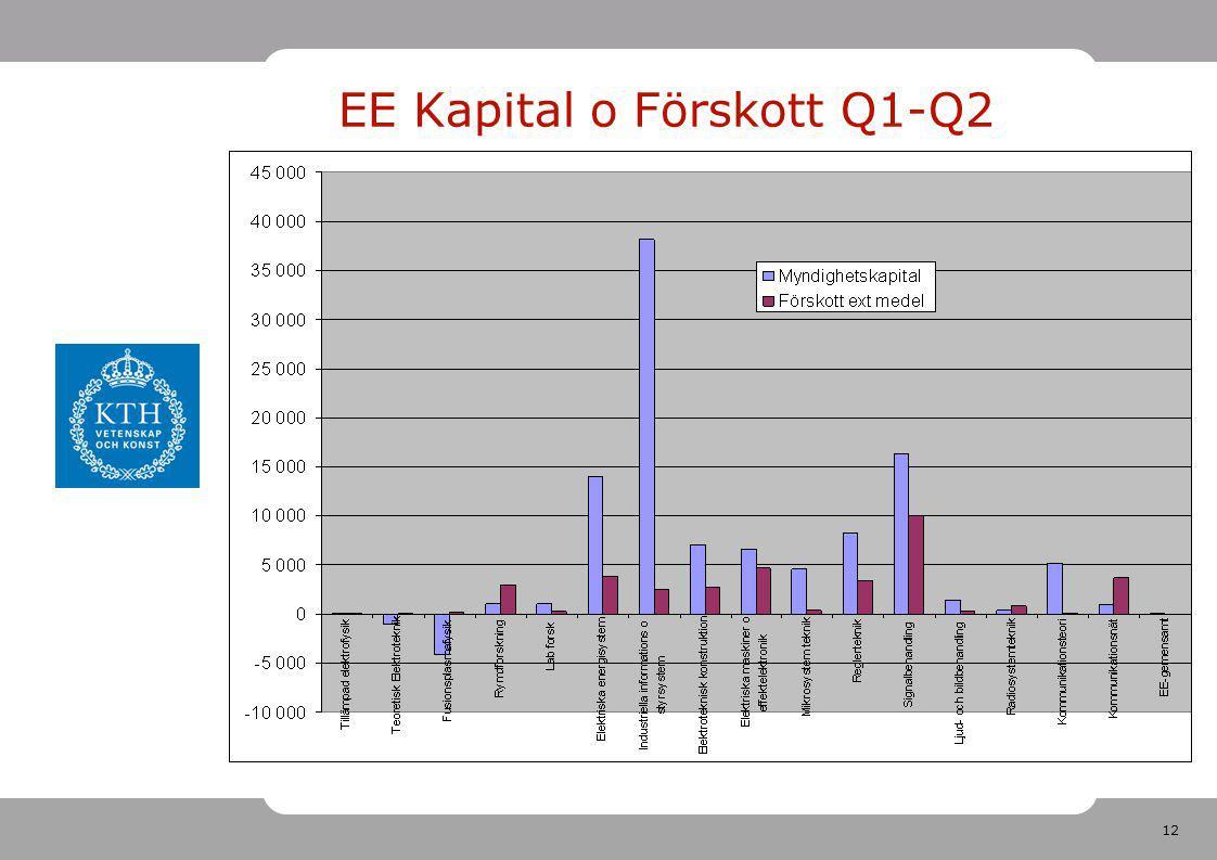 12 EE Kapital o Förskott Q1-Q2