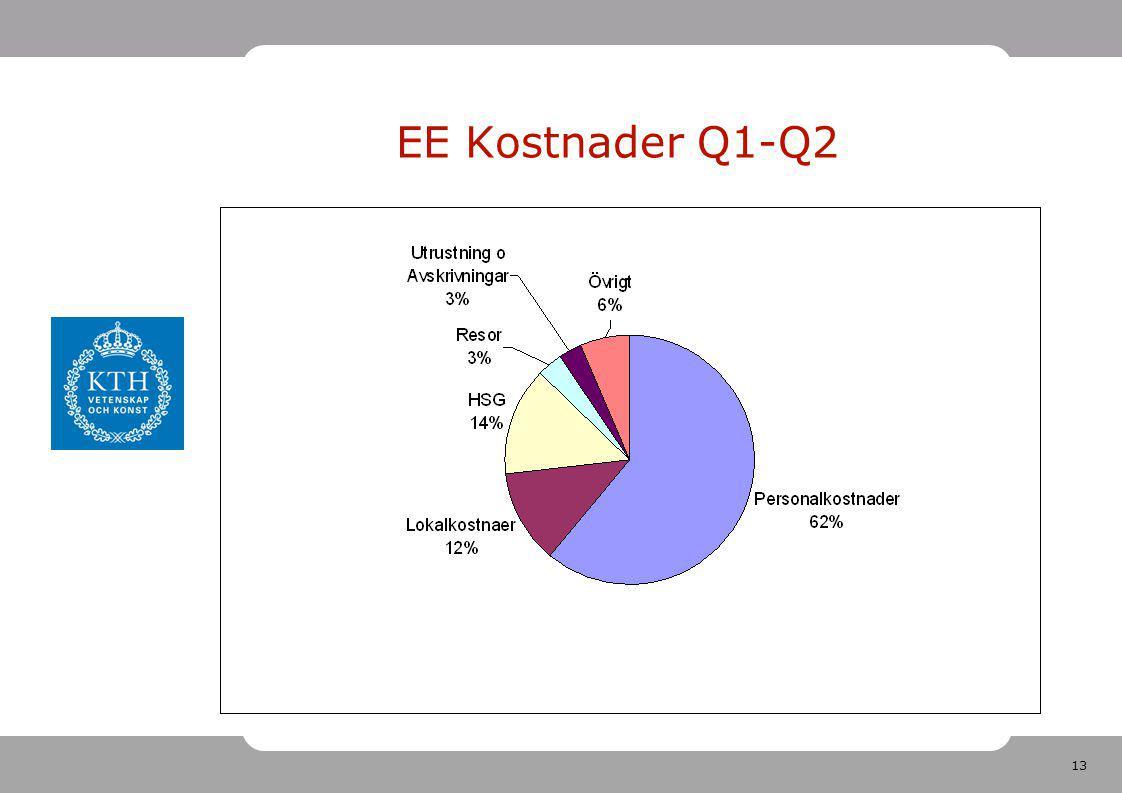 13 EE Kostnader Q1-Q2