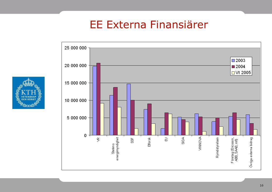 16 EE Externa Finansiärer