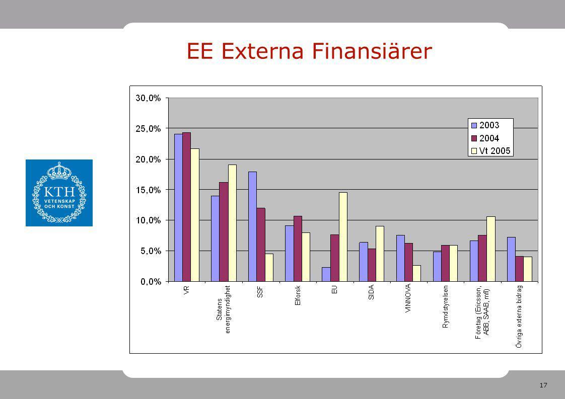 17 EE Externa Finansiärer