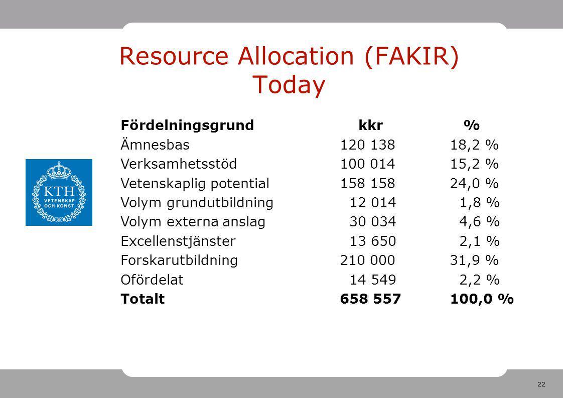 22 Resource Allocation (FAKIR) Today Fördelningsgrund kkr % Ämnesbas 120 138 18,2 % Verksamhetsstöd 100 014 15,2 % Vetenskaplig potential 158 158 24,0 % Volym grundutbildning 12 014 1,8 % Volym externa anslag 30 034 4,6 % Excellenstjänster 13 650 2,1 % Forskarutbildning 210 000 31,9 % Ofördelat 14 549 2,2 % Totalt 658 557 100,0 %