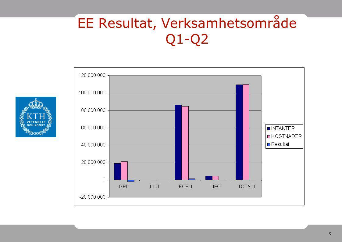 9 EE Resultat, Verksamhetsområde Q1-Q2