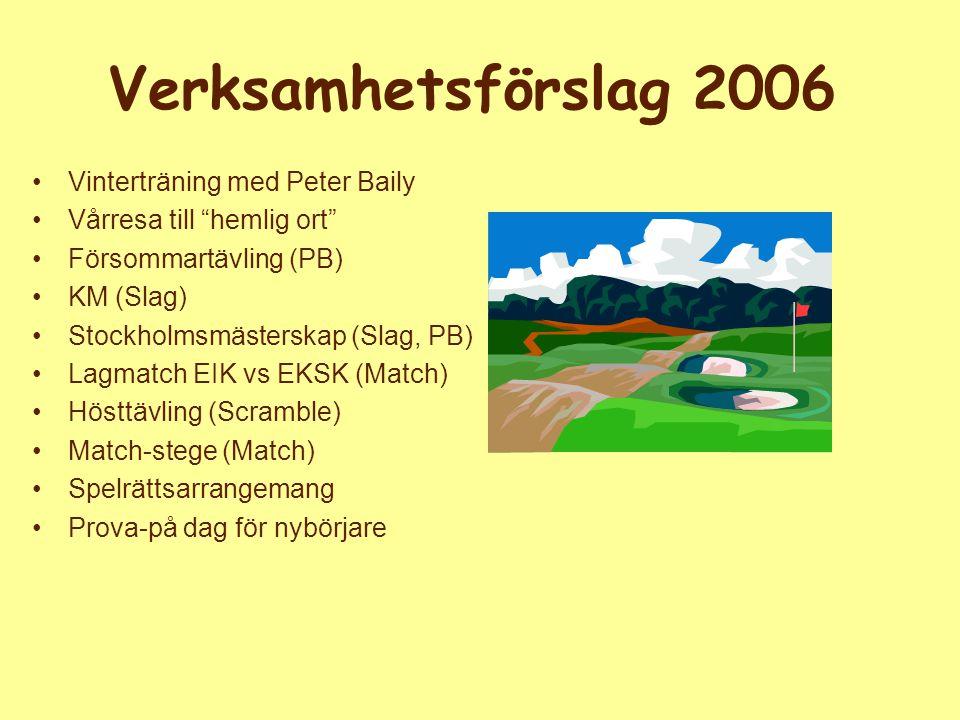 Verksamhetsförslag 2006 Vinterträning med Peter Baily Vårresa till hemlig ort Försommartävling (PB) KM (Slag) Stockholmsmästerskap (Slag, PB) Lagmatch EIK vs EKSK (Match) Hösttävling (Scramble) Match-stege (Match) Spelrättsarrangemang Prova-på dag för nybörjare
