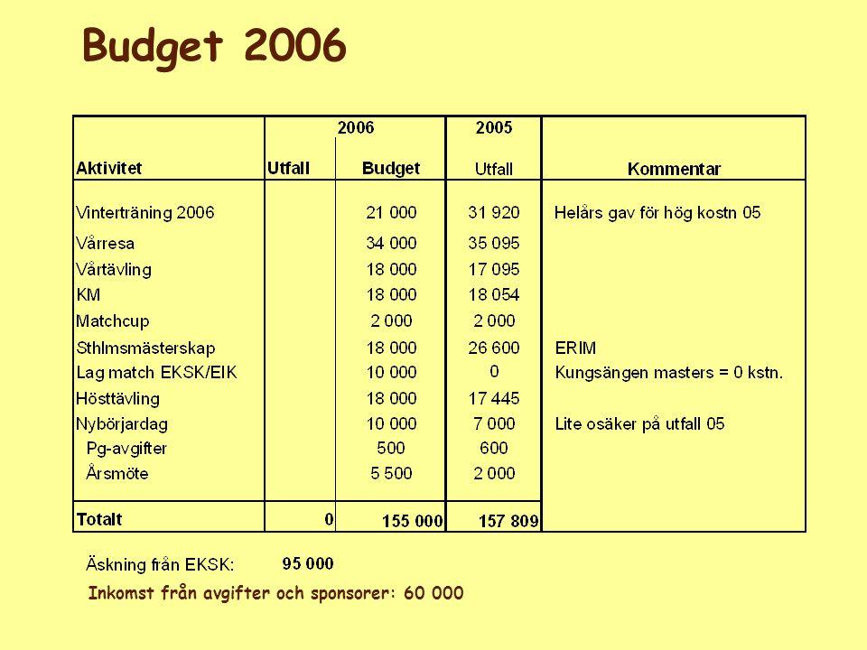 Styrelsen för EKSK Budget 2006 Inkomst från avgifter och sponsorer: 60 000